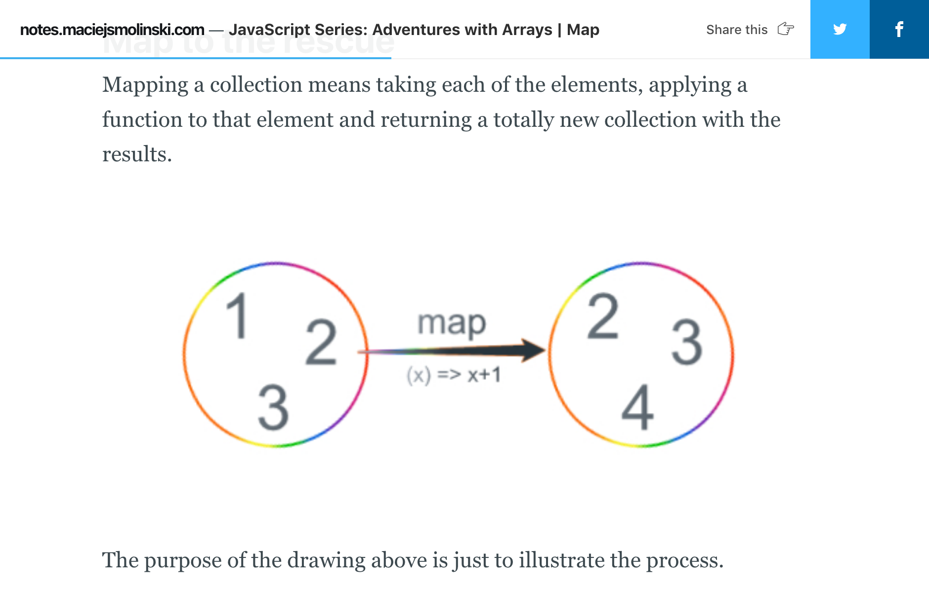 JavaScript Series: Adventures with Arrays | Map